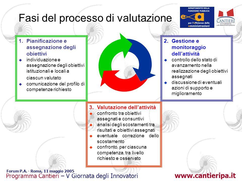 www.cantieripa.it Programma Cantieri – V Giornata degli Innovatori Forum P.A. - Roma, 11 maggio 2005 Fasi del processo di valutazione 1.Pianificazione