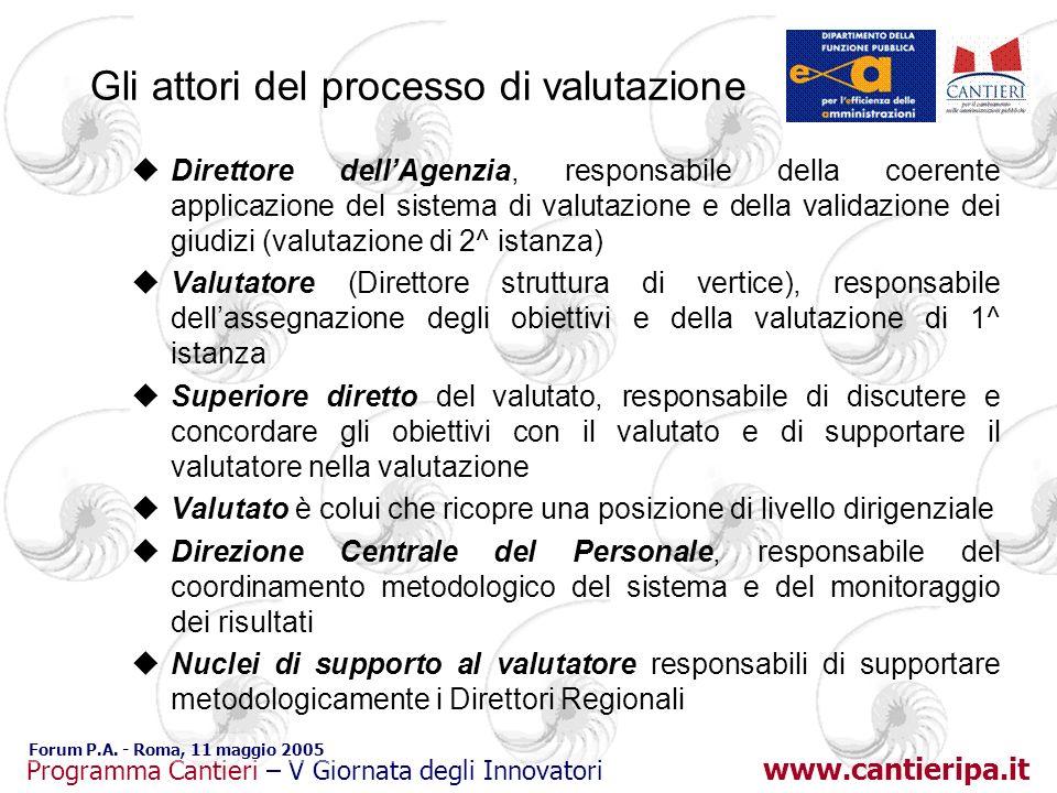 www.cantieripa.it Programma Cantieri – V Giornata degli Innovatori Forum P.A. - Roma, 11 maggio 2005 Gli attori del processo di valutazione uDirettore