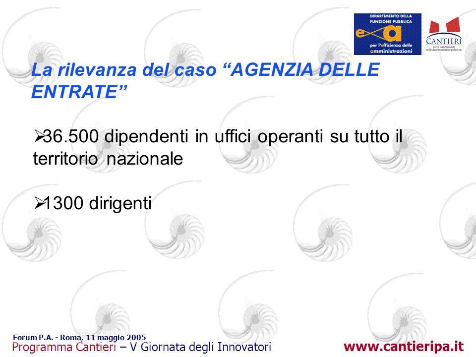 www.cantieripa.it Programma Cantieri – V Giornata degli Innovatori Forum P.A. - Roma, 11 maggio 2005 La rilevanza del caso AGENZIA DELLE ENTRATE 36.50