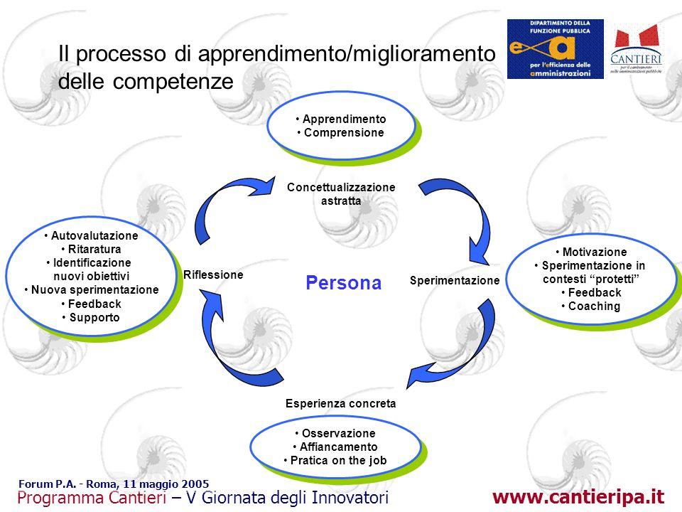 www.cantieripa.it Programma Cantieri – V Giornata degli Innovatori Forum P.A. - Roma, 11 maggio 2005 Il processo di apprendimento/miglioramento delle