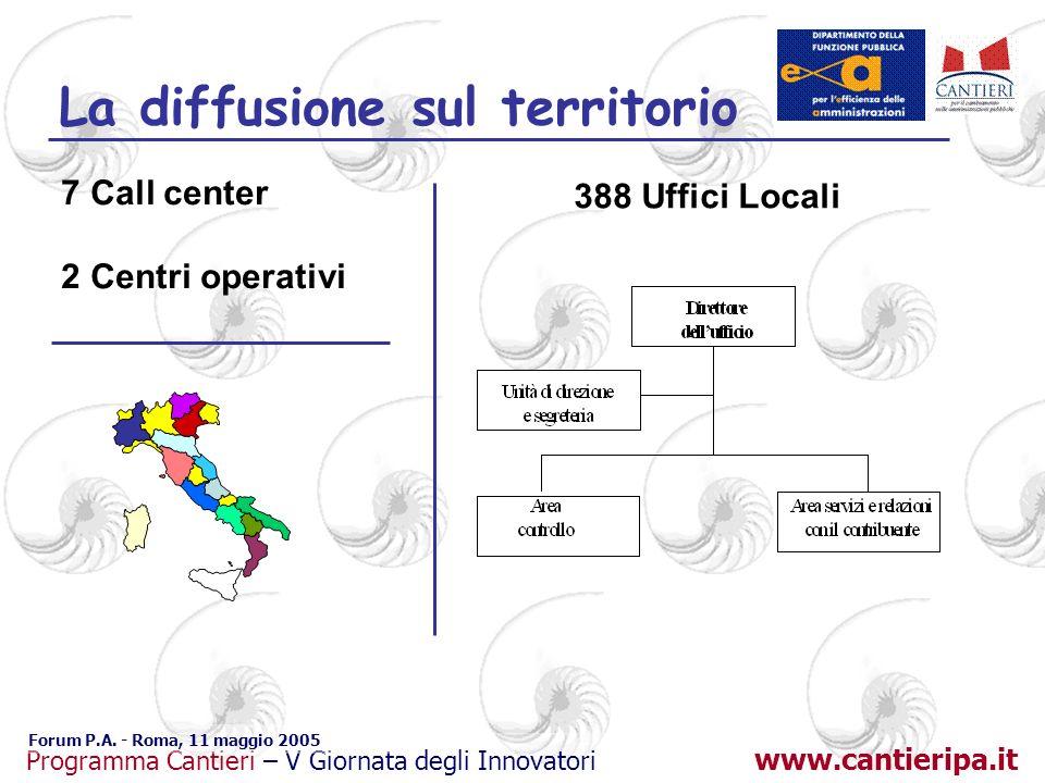 www.cantieripa.it Programma Cantieri – V Giornata degli Innovatori Forum P.A. - Roma, 11 maggio 2005 La diffusione sul territorio 7 Call center 2 Cent