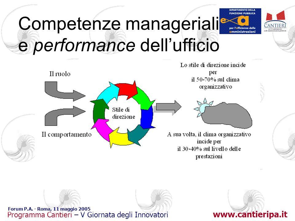 www.cantieripa.it Programma Cantieri – V Giornata degli Innovatori Forum P.A. - Roma, 11 maggio 2005 Competenze manageriali e performance dellufficio