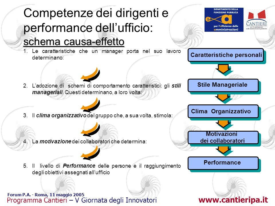www.cantieripa.it Programma Cantieri – V Giornata degli Innovatori Forum P.A. - Roma, 11 maggio 2005 schema causa-effetto Competenze dei dirigenti e p