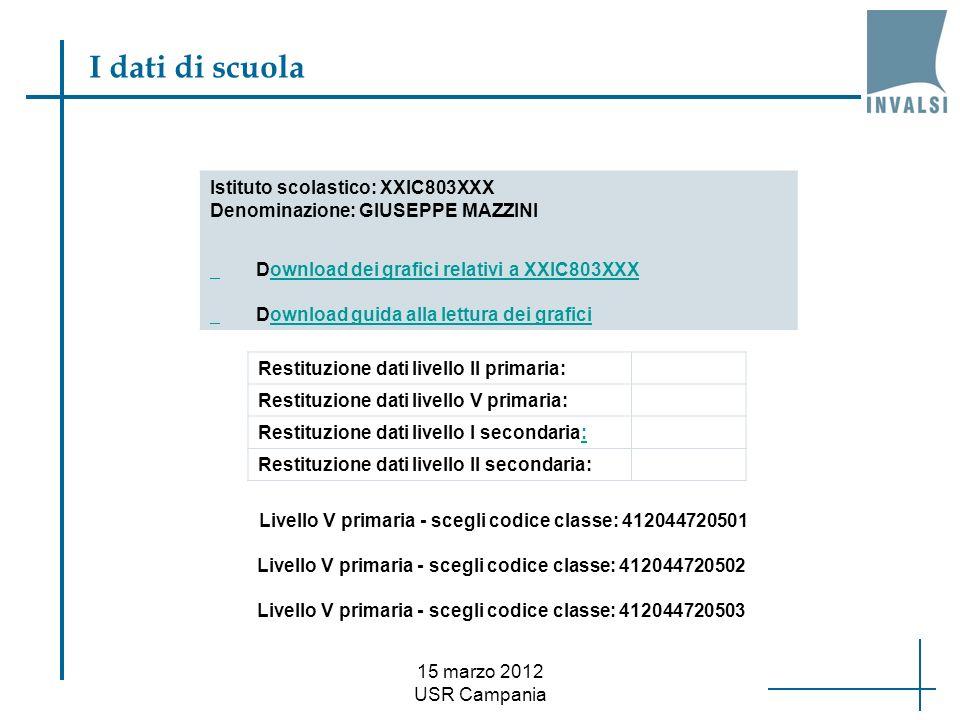 15 marzo 2012 USR Campania I dati di scuola Istituto scolastico: XXIC803XXX Denominazione: GIUSEPPE MAZZINI Download dei grafici relativi a XXIC803XXX