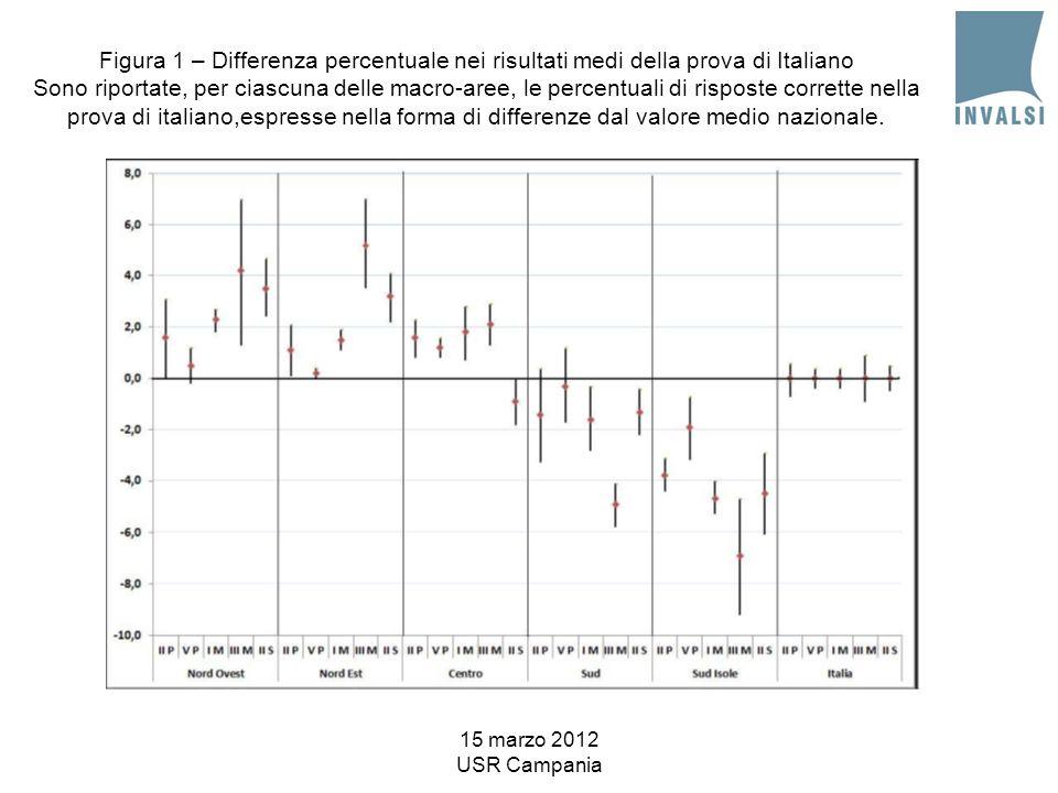 15 marzo 2012 USR Campania Figura 1 – Differenza percentuale nei risultati medi della prova di Italiano Sono riportate, per ciascuna delle macro-aree, le percentuali di risposte corrette nella prova di italiano,espresse nella forma di differenze dal valore medio nazionale.