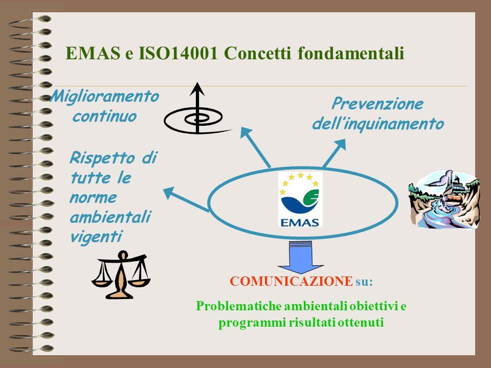 Miglioramento continuo Prevenzione dellinquinamento Rispetto di tutte le norme ambientali vigenti COMUNICAZIONE su: Problematiche ambientali obiettivi