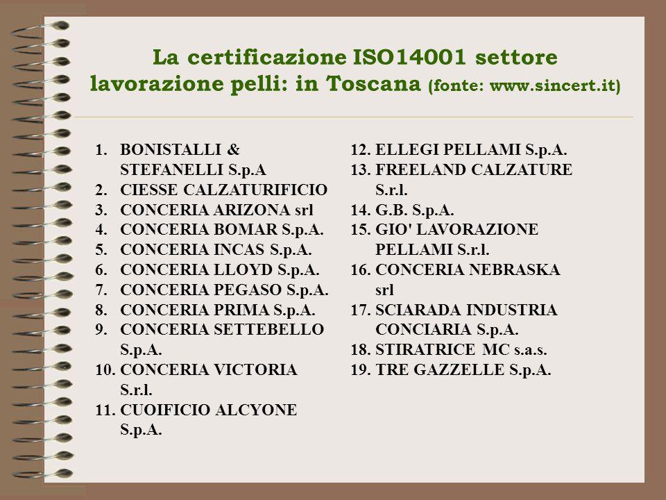 La certificazione ISO14001 settore lavorazione pelli: in Toscana (fonte: www.sincert.it) 1.BONISTALLI & STEFANELLI S.p.A 2.CIESSE CALZATURIFICIO 3.CON