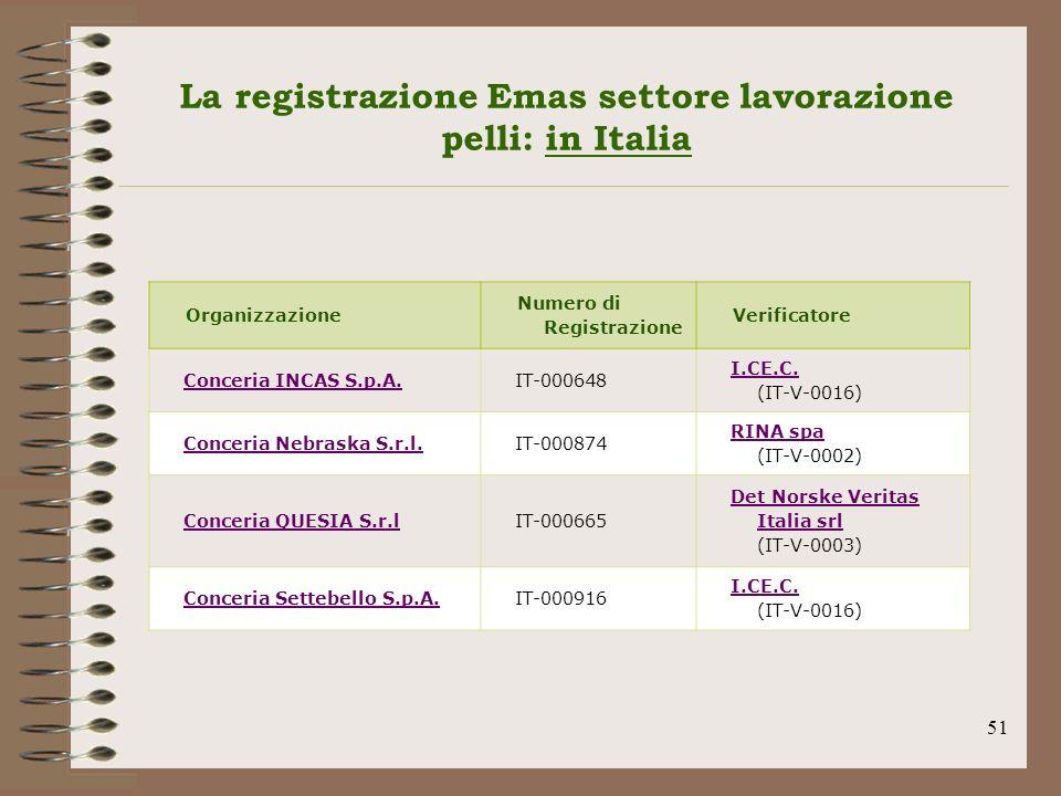 51 La registrazione Emas settore lavorazione pelli: in Italia Organizzazione Numero di Registrazione Verificatore Conceria INCAS S.p.A.IT-000648 I.CE.