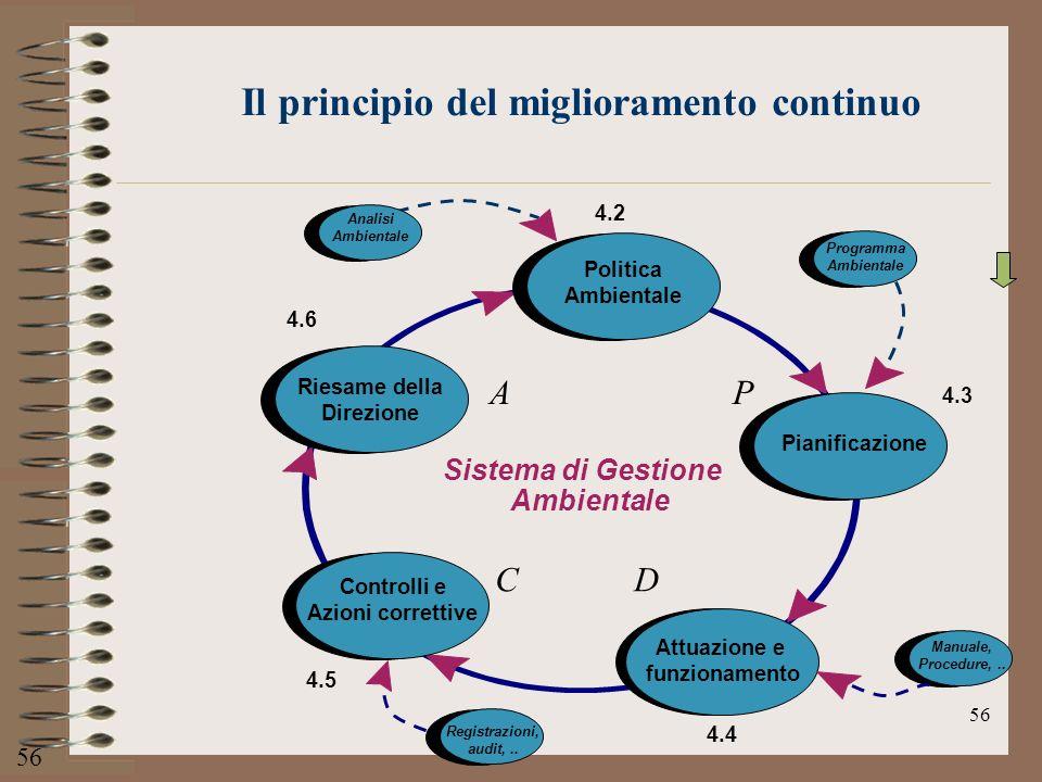 56 Sistema di Gestione Ambientale Riesame della Direzione Pianificazione Politica Ambientale 4.2 Attuazione e funzionamento Controlli e Azioni corrett