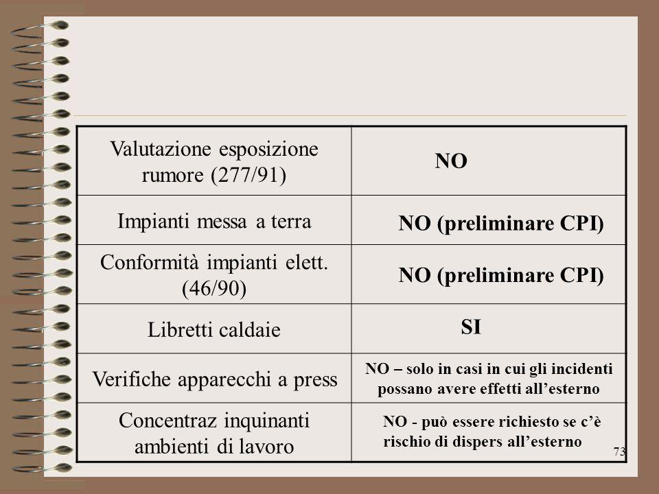 73 Valutazione esposizione rumore (277/91) Impianti messa a terra Conformità impianti elett. (46/90) Libretti caldaie Verifiche apparecchi a press NO