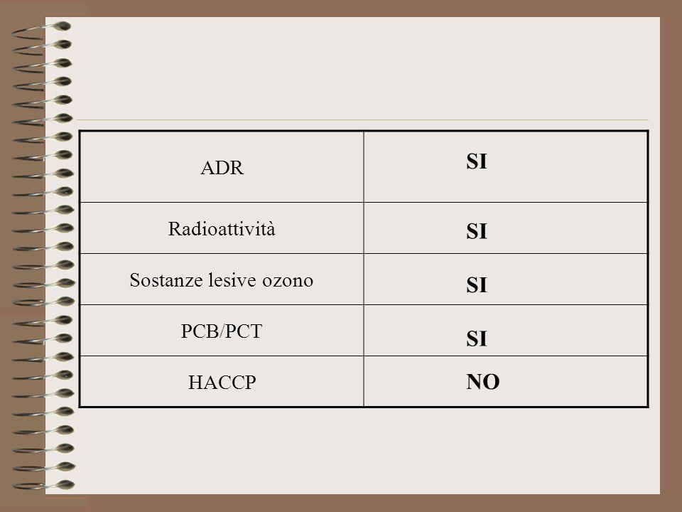 ADR Radioattività Sostanze lesive ozono PCB/PCT HACCP SI NO