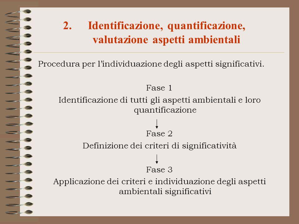 Procedura per lindividuazione degli aspetti significativi. Fase 1 Identificazione di tutti gli aspetti ambientali e loro quantificazione Fase 2 Defini