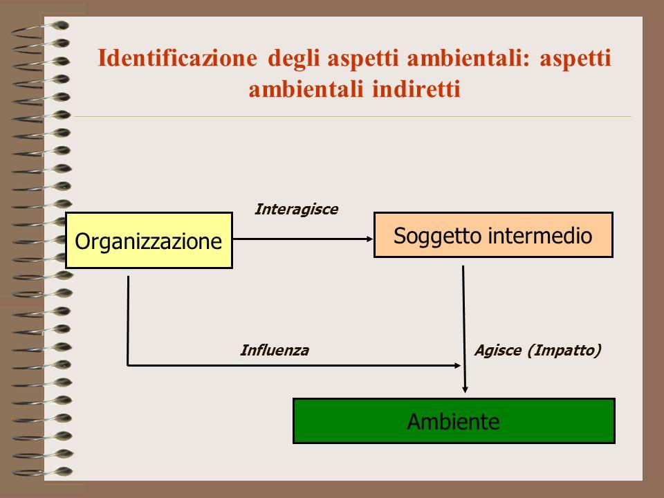 Identificazione degli aspetti ambientali: aspetti ambientali indiretti Organizzazione Soggetto intermedio Interagisce Ambiente Agisce (Impatto)Influen