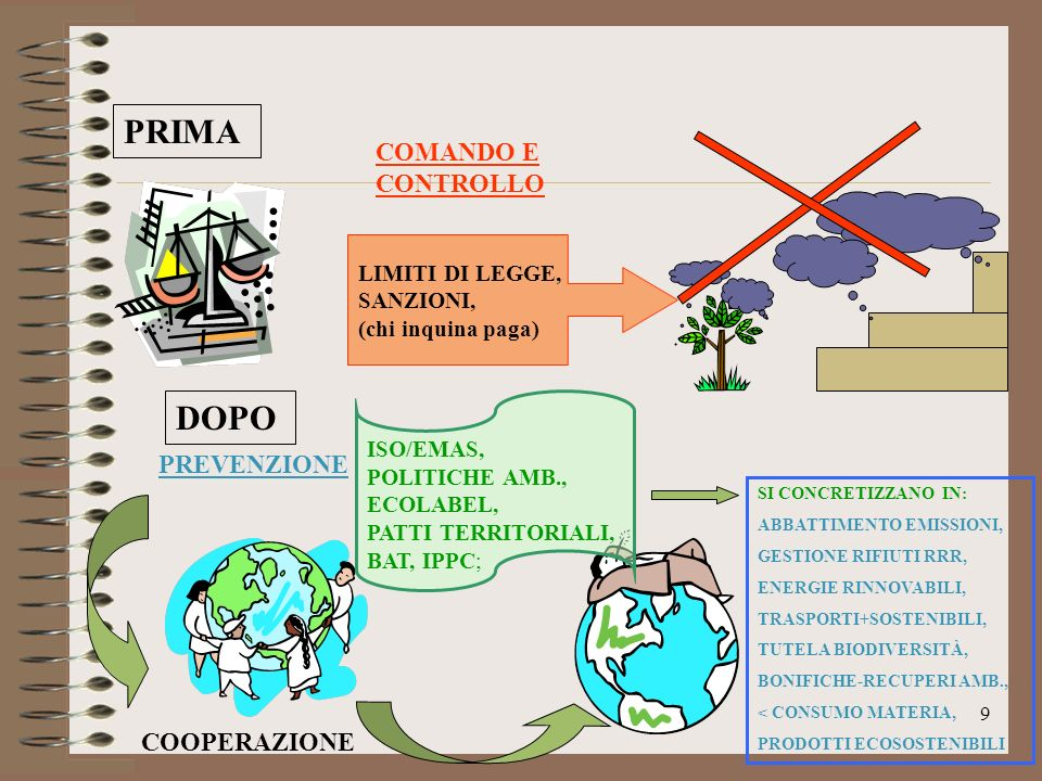 9 COMANDO E CONTROLLO COOPERAZIONE PREVENZIONE PRIMA DOPO LIMITI DI LEGGE, SANZIONI, (chi inquina paga) ISO/EMAS, POLITICHE AMB., ECOLABEL, PATTI TERR