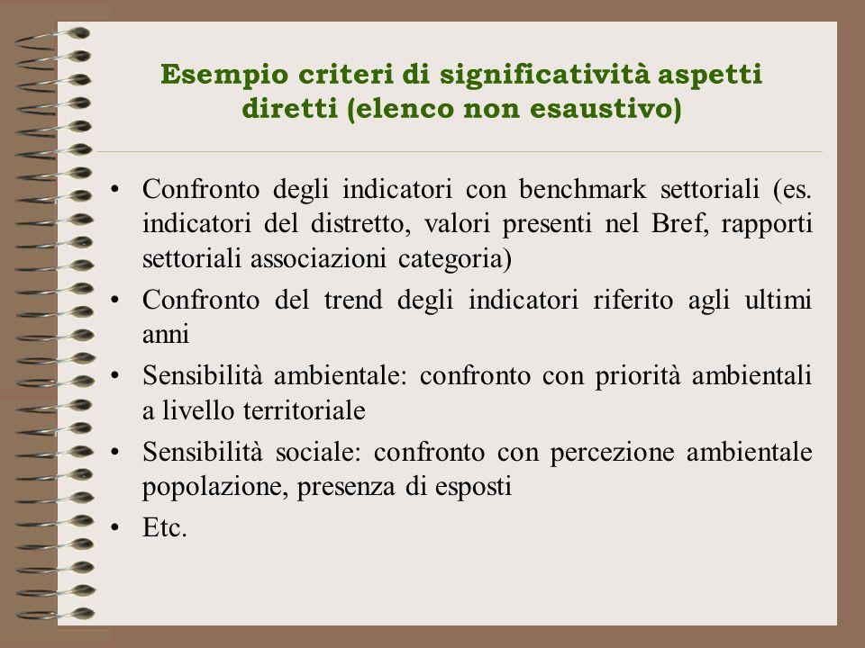 Confronto degli indicatori con benchmark settoriali (es. indicatori del distretto, valori presenti nel Bref, rapporti settoriali associazioni categori