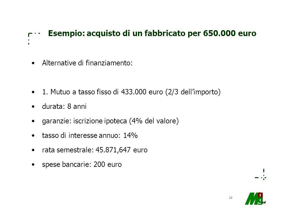 10 Esempio: acquisto di un fabbricato per 650.000 euro Alternative di finanziamento: 1. Mutuo a tasso fisso di 433.000 euro (2/3 dellimporto) durata: