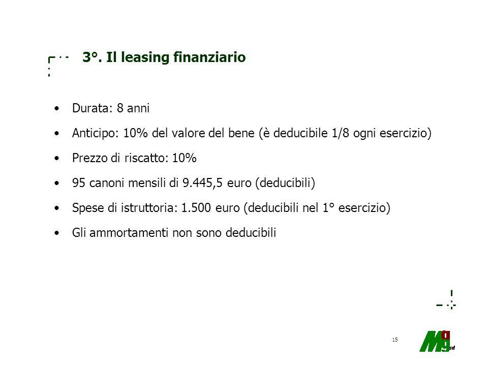 15 3°. Il leasing finanziario Durata: 8 anni Anticipo: 10% del valore del bene (è deducibile 1/8 ogni esercizio) Prezzo di riscatto: 10% 95 canoni men