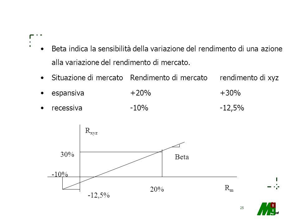 25 Beta indica la sensibilità della variazione del rendimento di una azione alla variazione del rendimento di mercato. Situazione di mercatoRendimento