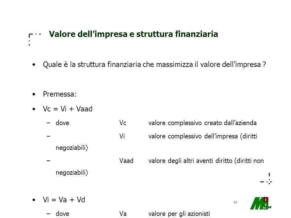 30 Valore dellimpresa e struttura finanziaria Quale è la struttura finanziaria che massimizza il valore dellimpresa ? Premessa: Vc = Vi + Vaad –doveVc