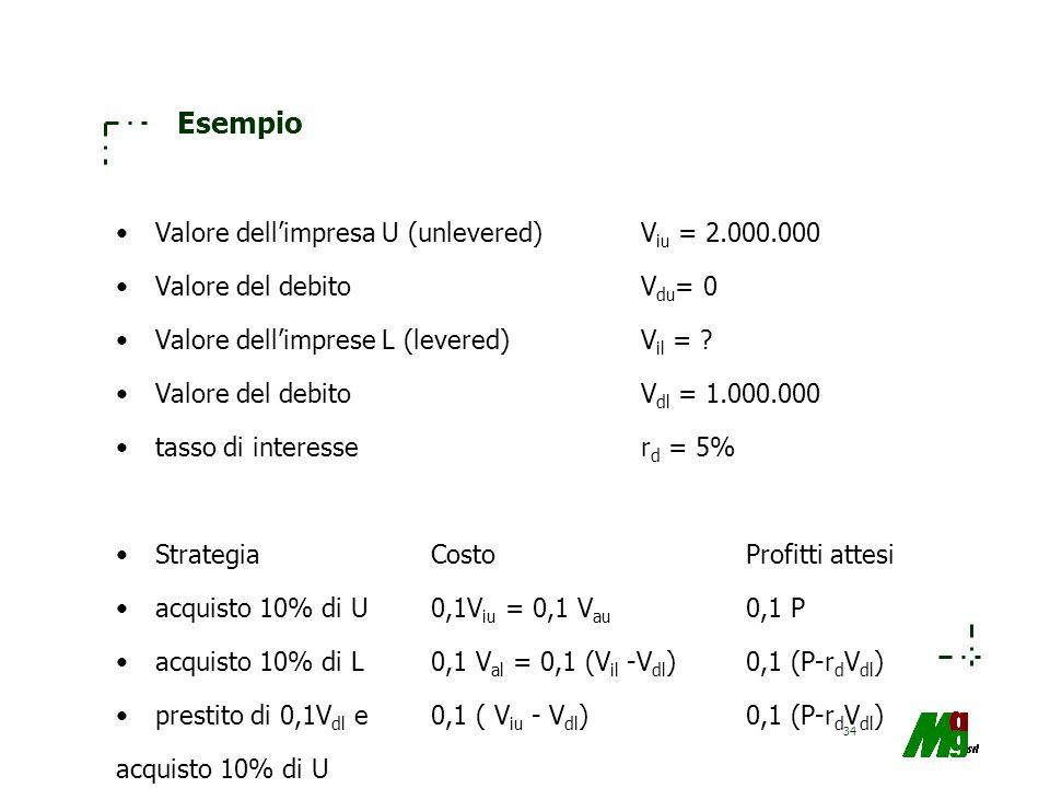 34 Esempio Valore dellimpresa U (unlevered)V iu = 2.000.000 Valore del debitoV du = 0 Valore dellimprese L (levered)V il = ? Valore del debitoV dl = 1