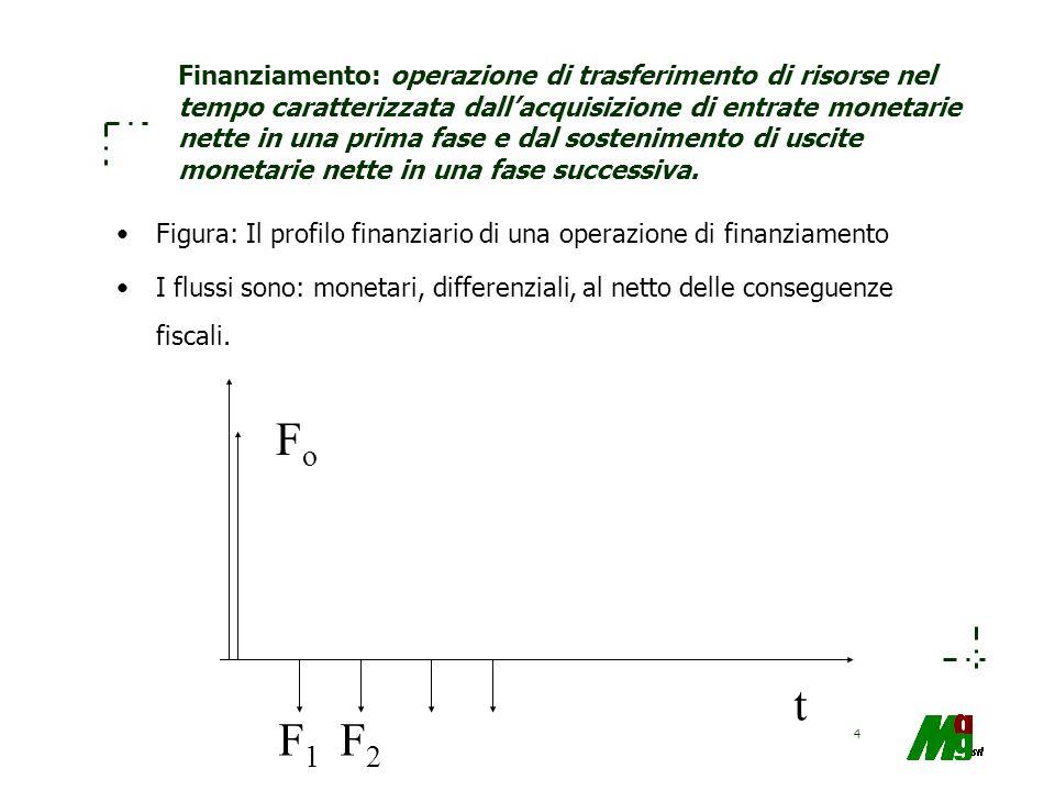 4 Finanziamento: operazione di trasferimento di risorse nel tempo caratterizzata dallacquisizione di entrate monetarie nette in una prima fase e dal s