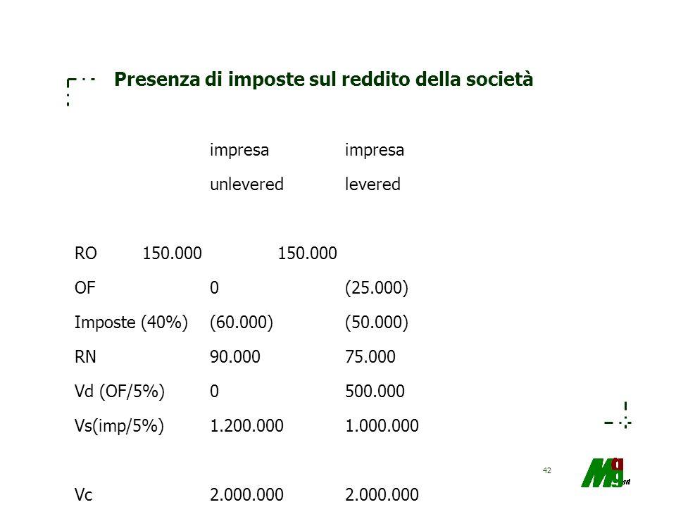 42 Presenza di imposte sul reddito della società impresa unleveredlevered RO150.000150.000 OF0(25.000) Imposte (40%)(60.000)(50.000) RN90.00075.000 Vd
