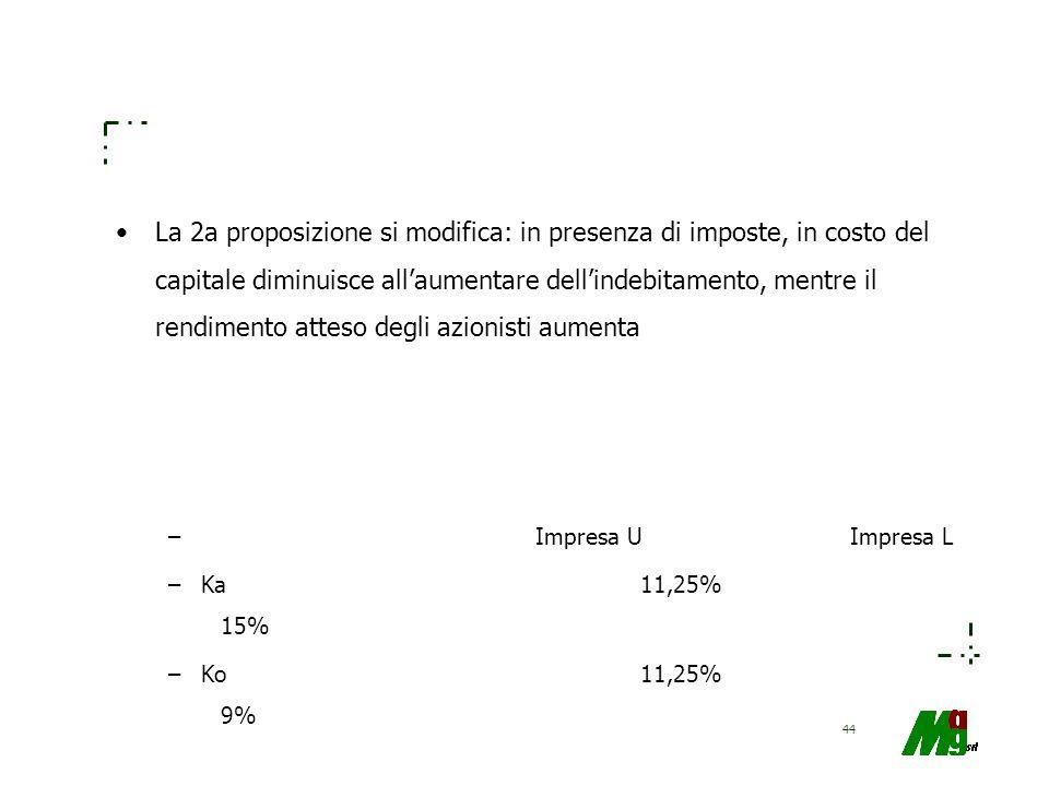 44 La 2a proposizione si modifica: in presenza di imposte, in costo del capitale diminuisce allaumentare dellindebitamento, mentre il rendimento attes