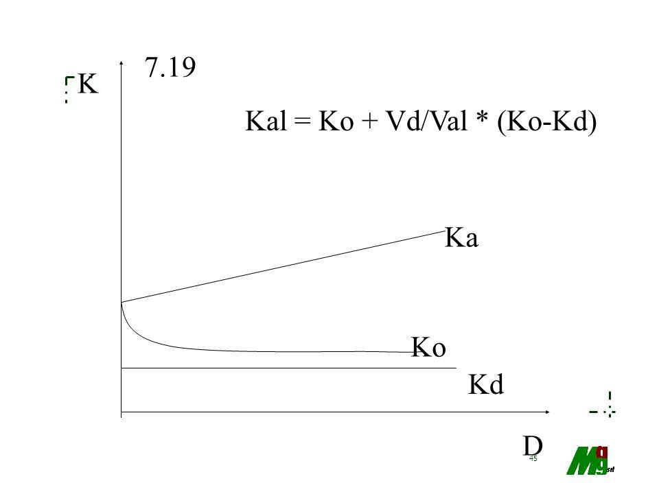 45 Ka Ko Kd D K 7.19 Kal = Ko + Vd/Val * (Ko-Kd)