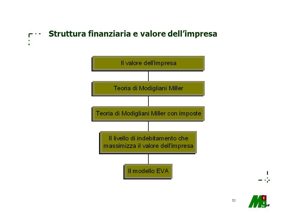 53 Struttura finanziaria e valore dellimpresa