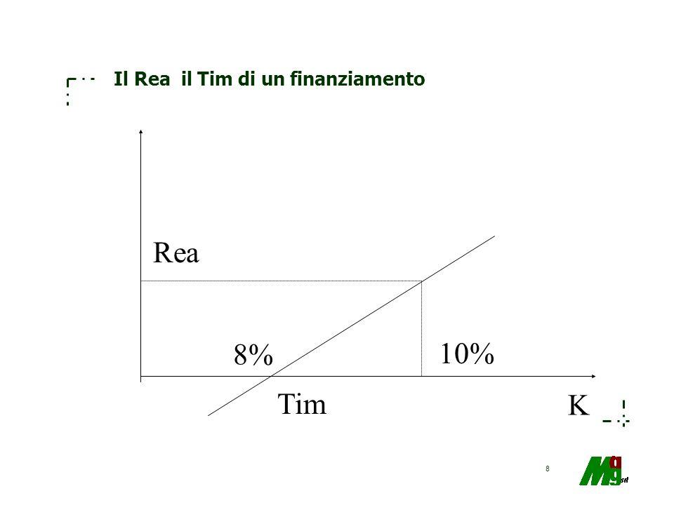 8 Il Rea il Tim di un finanziamento Tim 8% 10% Rea K
