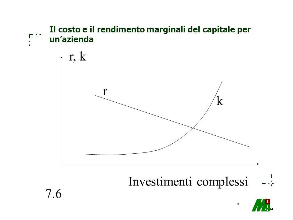 20 I modelli di crescita dei dividendi Ipotizzano la possibilità di eseguire il calcolo del Tim del capitale proprio.