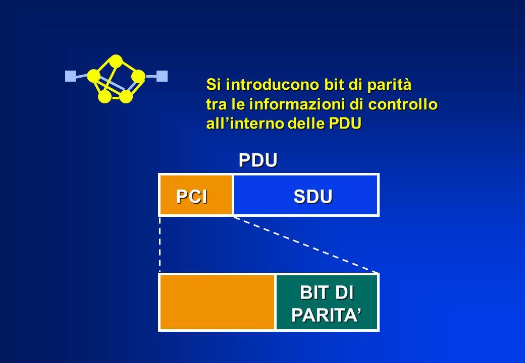 Si introducono bit di parità tra le informazioni di controllo allinterno delle PDU PCI SDU PDU BIT DI PARITA