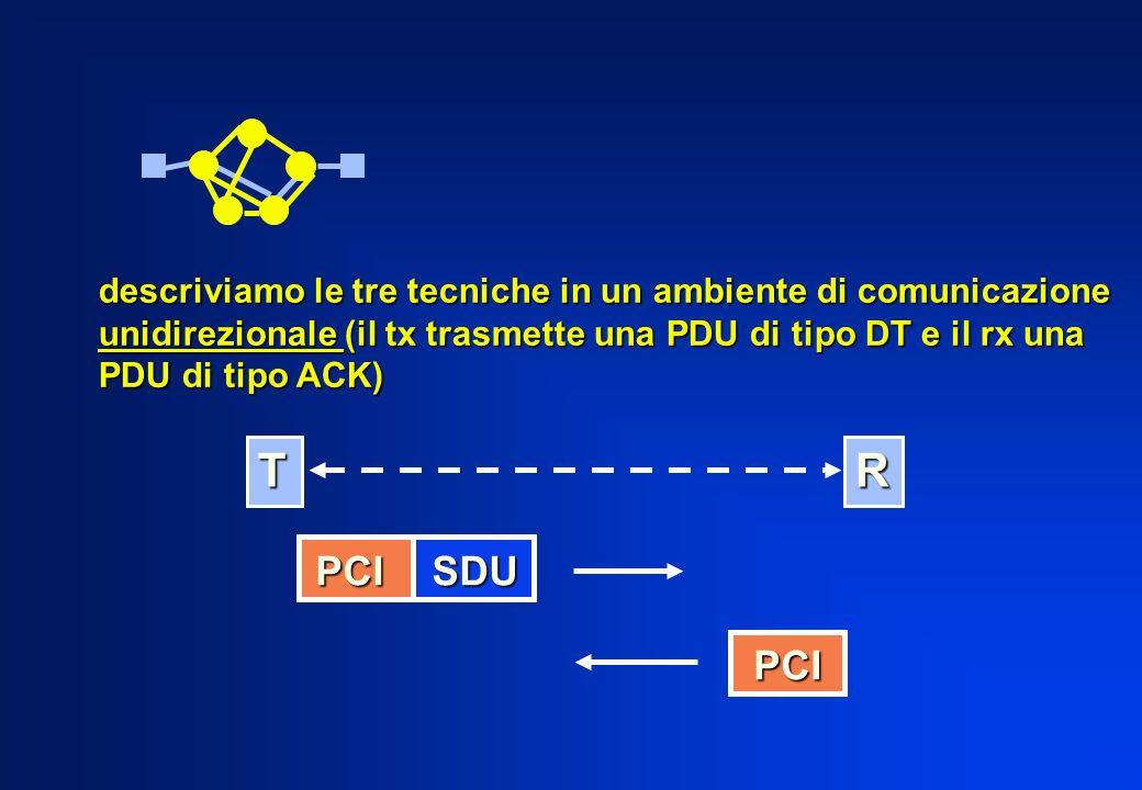 descriviamo le tre tecniche in un ambiente di comunicazione unidirezionale (il tx trasmette una PDU di tipo DT e il rx una PDU di tipo ACK) R PCI SDU
