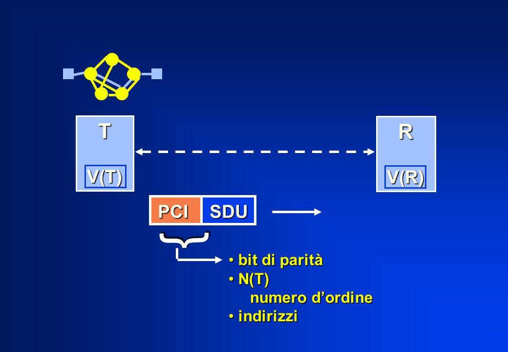 { bit di parità bit di parità N(T) N(T) numero dordine numero dordine indirizzi indirizzi PCI SDU T V(T) V(T) R V(R) V(R)