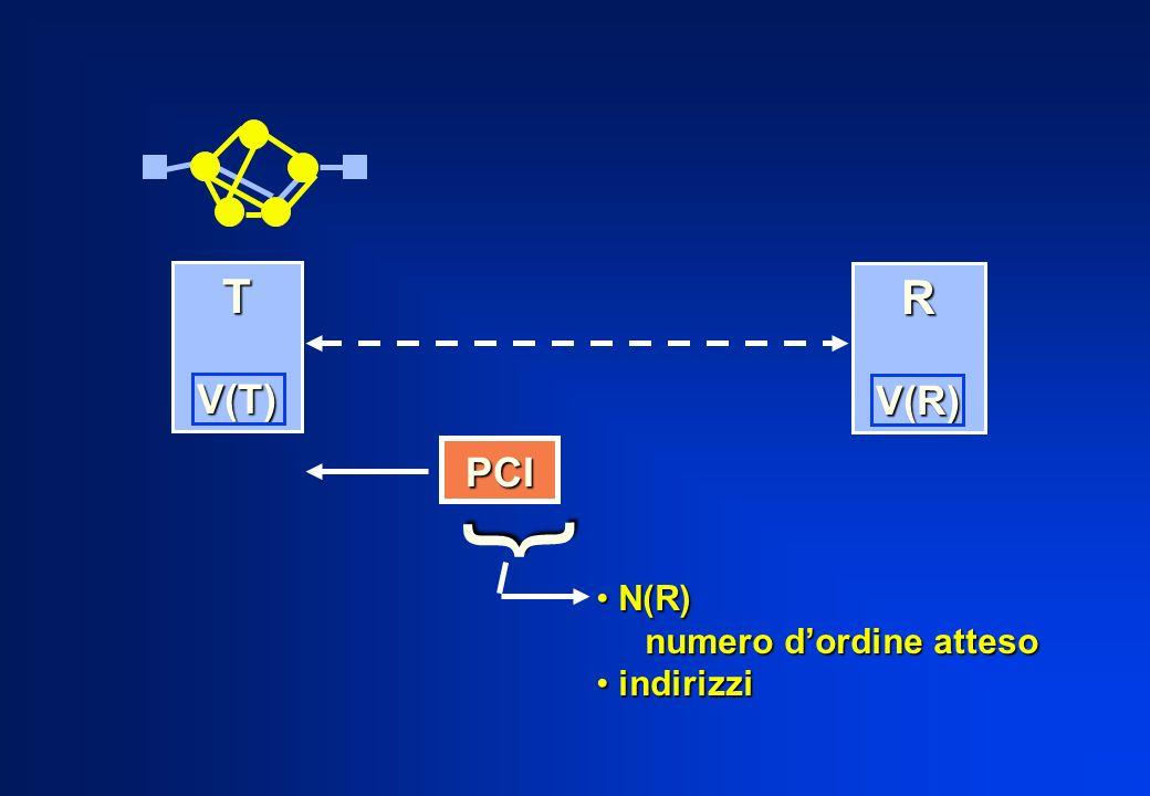 PCI { N(R) N(R) numero dordine atteso numero dordine atteso indirizzi indirizzi T V(T) V(T) R V(R) V(R)