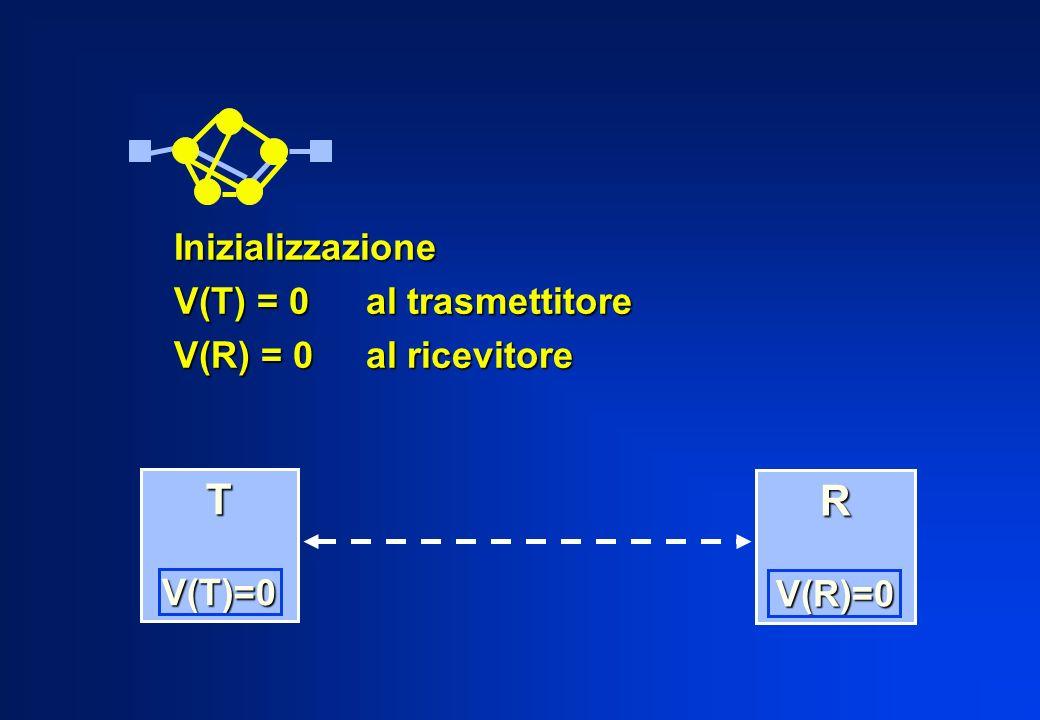 Inizializzazione V(T) = 0 al trasmettitore V(R) = 0al ricevitore T V(T)=0 V(T)=0 R V(R)=0 V(R)=0