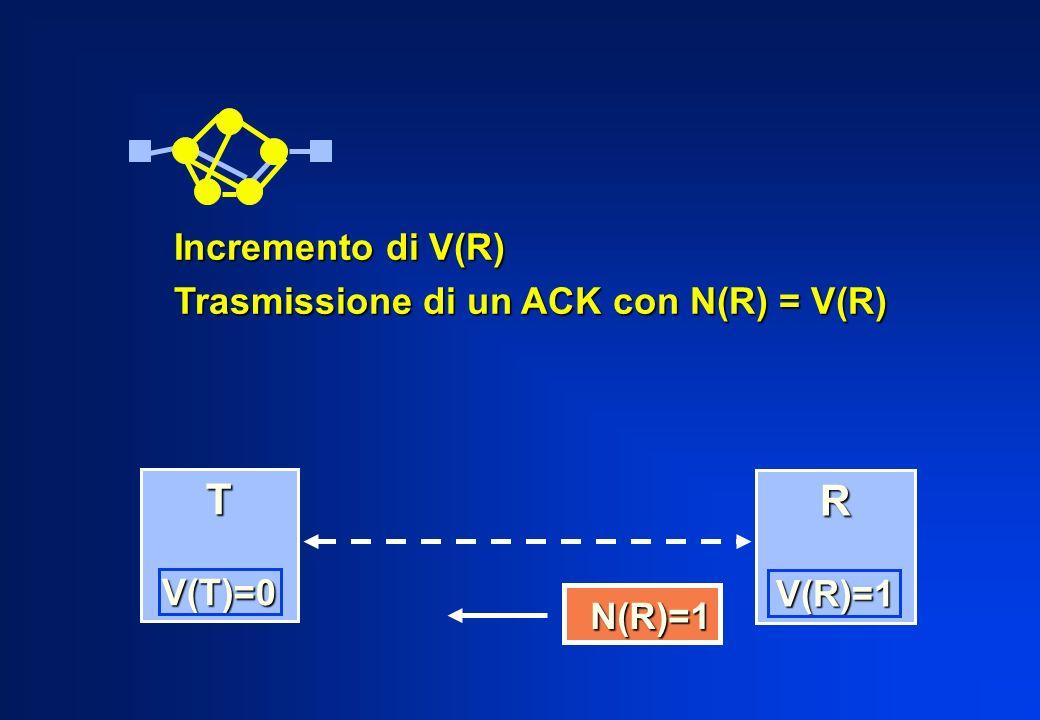 Incremento di V(R) Trasmissione di un ACK con N(R) = V(R) N(R)=1 N(R)=1 T V(T)=0 V(T)=0 R V(R)=1 V(R)=1