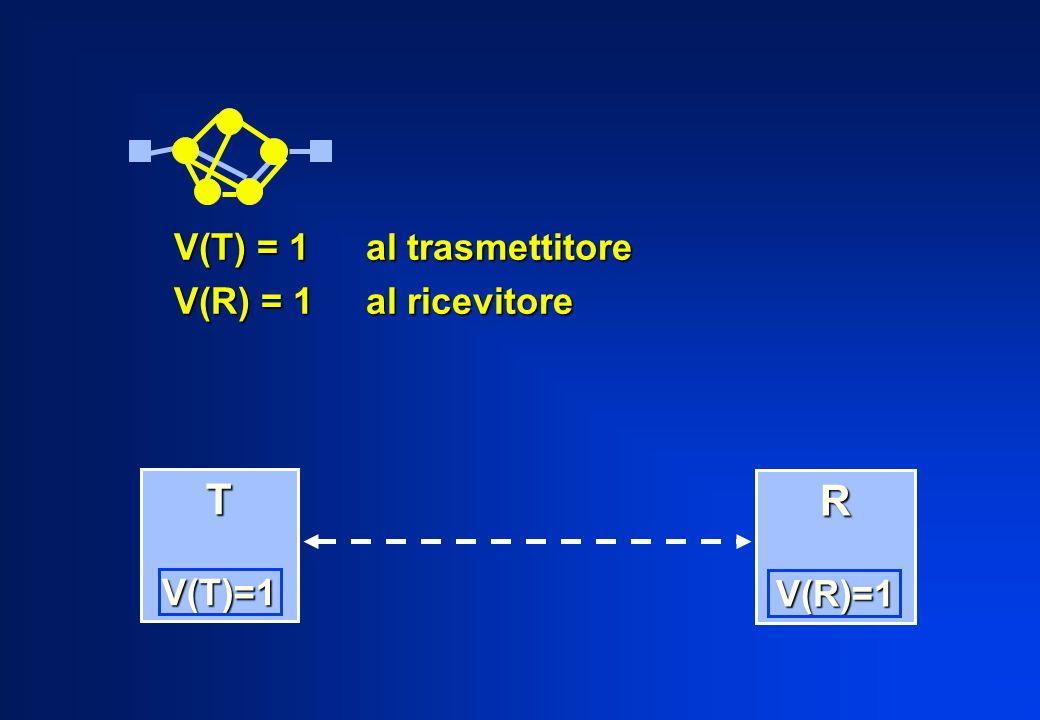 V(T) = 1 al trasmettitore V(R) = 1al ricevitore T V(T)=1 V(T)=1 R V(R)=1 V(R)=1