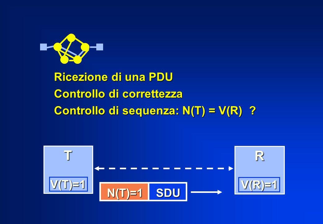 Ricezione di una PDU Controllo di correttezza Controllo di sequenza: N(T) = V(R) ? T V(T)=1 V(T)=1 R V(R)=1 V(R)=1 N(T)=1 SDU N(T)=1 SDU