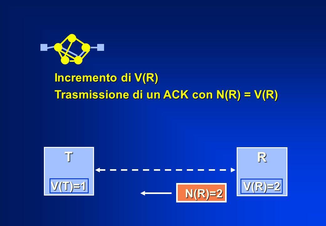Incremento di V(R) Trasmissione di un ACK con N(R) = V(R) N(R)=2 N(R)=2 T V(T)=1 V(T)=1 R V(R)=2 V(R)=2