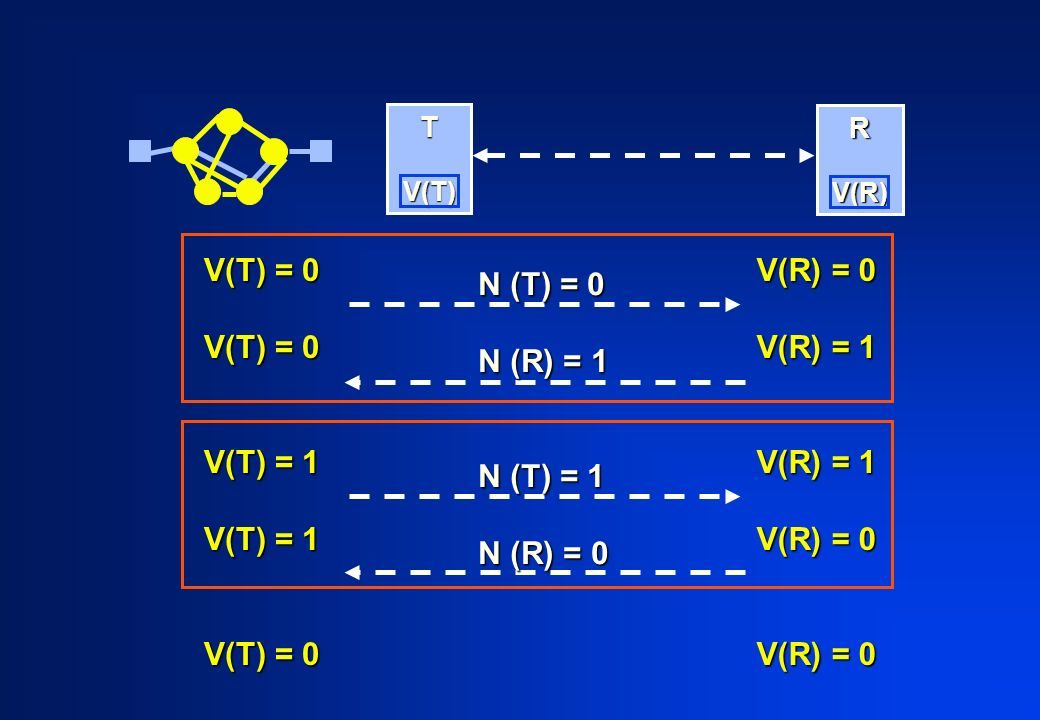 V(T) = 0 V(T) = 1 V(T) = 0 V(R) = 0 V(R) = 1 V(R) = 0 T V(T) V(T) R V(R) V(R) N (T) = 0 N (R) = 1 N (T) = 1 N (R) = 0