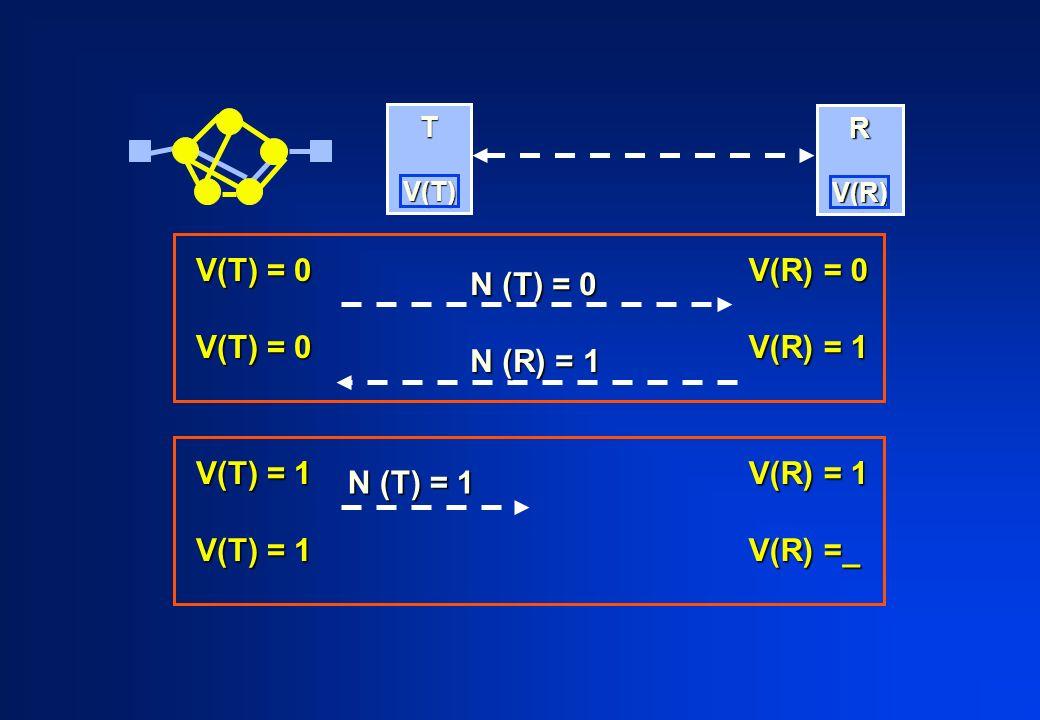 T V(T) V(T) R V(R) V(R) V(T) = 0 V(R) = 0 V(R) = 1 N (T) = 0 N (R) = 1 V(T) = 1 V(R) = 1 V(R) =_ N (T) = 1