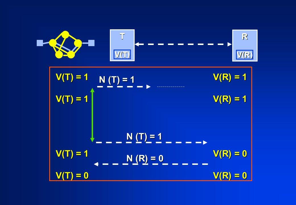 T V(T) V(T) R V(R) V(R) V(T) = 1 V(T) = 0 V(R) = 1 V(R) = 0 N (T) = 1 N (R) = 0