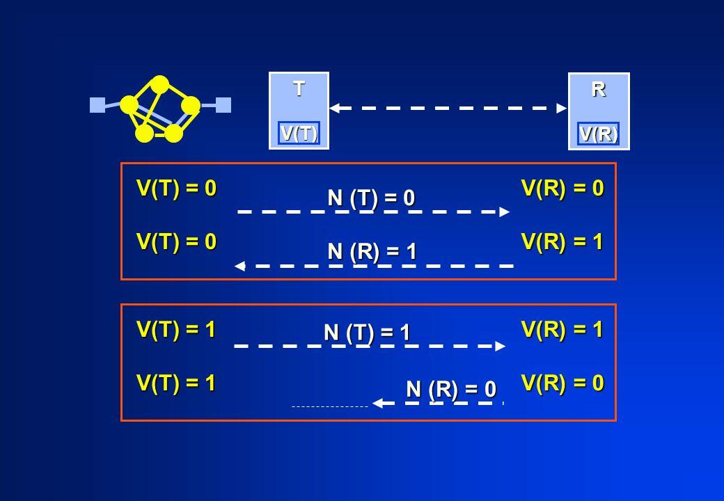 T V(T) V(T) R V(R) V(R) V(T) = 0 V(R) = 0 V(R) = 1 N (T) = 0 N (R) = 1 V(T) = 1 V(R) = 1 V(R) = 0 N (R) = 0 N (T) = 1