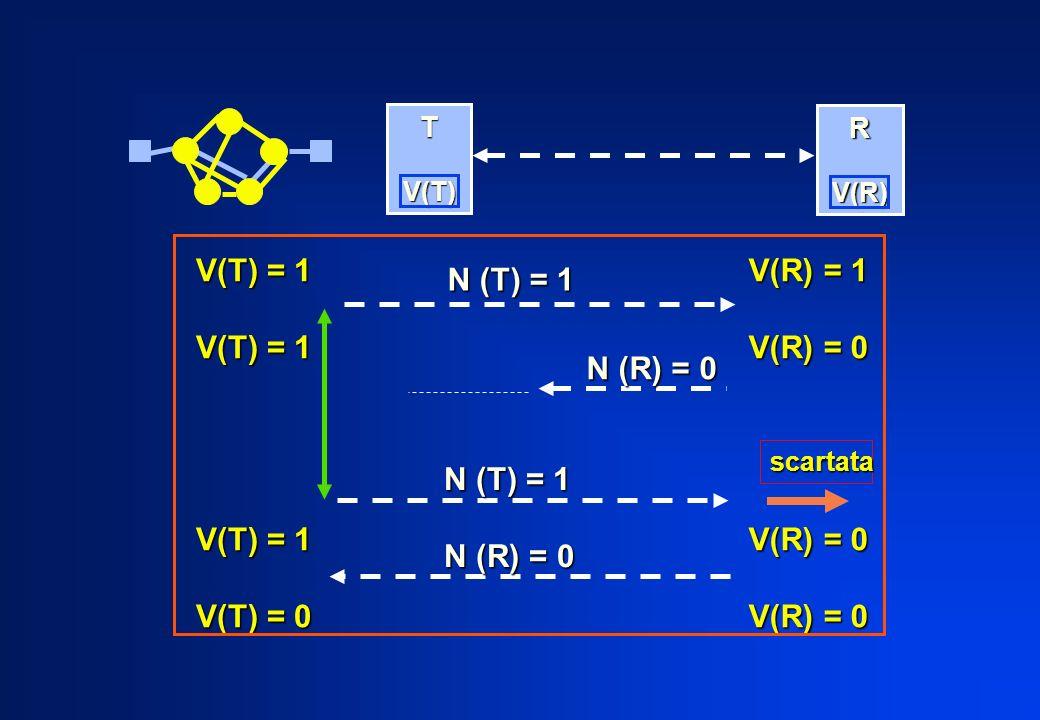 T V(T) V(T) R V(R) V(R) V(T) = 1 V(T) = 0 V(R) = 1 V(R) = 0 N (T) = 1 N (R) = 0 N (T) = 1 scartata