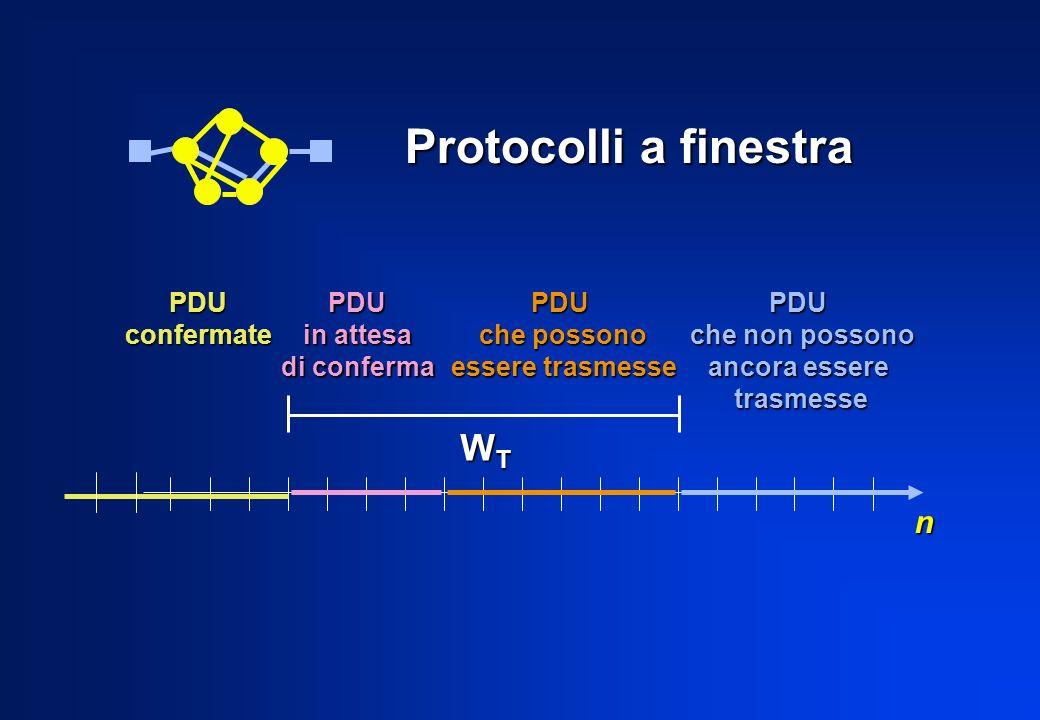Protocolli a finestra n PDUconfermatePDU in attesa di conferma PDU che possono essere trasmesse PDU che non possono ancora essere trasmesse WTWTWTWT