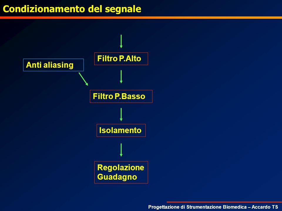 Progettazione di Strumentazione Biomedica – Accardo TS Condizionamento del segnale Filtro P.Alto Filtro P.Basso Isolamento Regolazione Guadagno Anti a