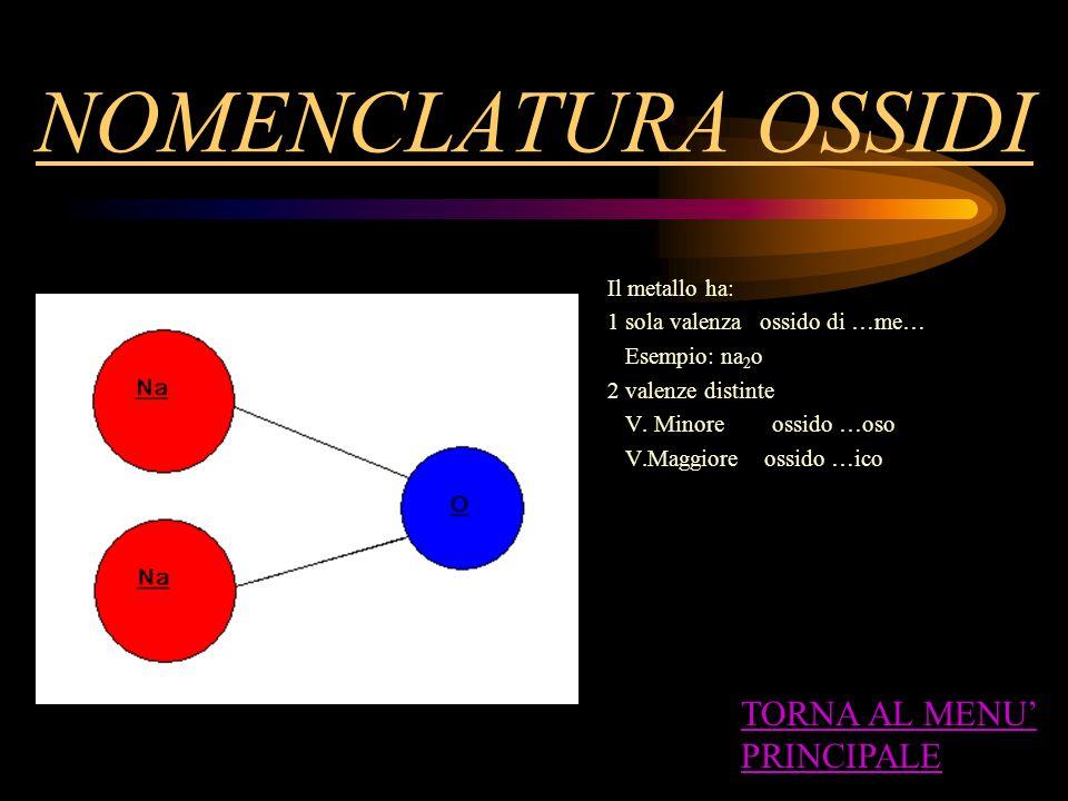 LA CHIMICA DEI NON VIVENTI CLASSIFICAZIONE E NOMENCLATURA DEI COMPOSTI INORGANICI Non metalli-con ossigeno=ANIDRIDI- con acqua=OSSOACIDI Non metalli-i