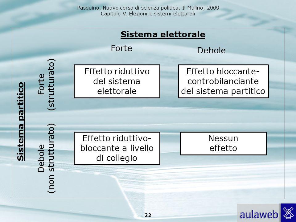 Pasquino, Nuovo corso di scienza politica, Il Mulino, 2009 Capitolo V. Elezioni e sistemi elettorali 22 Sistema partitico Debole (non strutturato) For