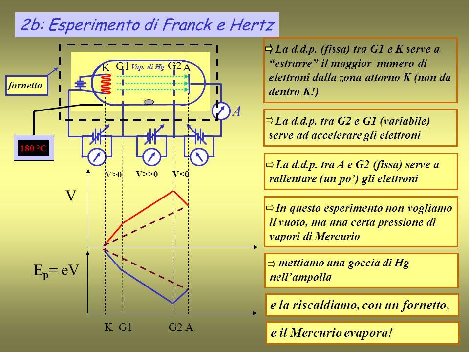 La d.d.p. tra G2 e G1 (variabile) serve ad accelerare gli elettroni K A A G1 G2 La d.d.p.